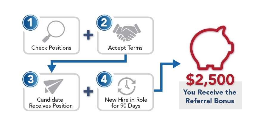 4 Step External Referral Process Infographic